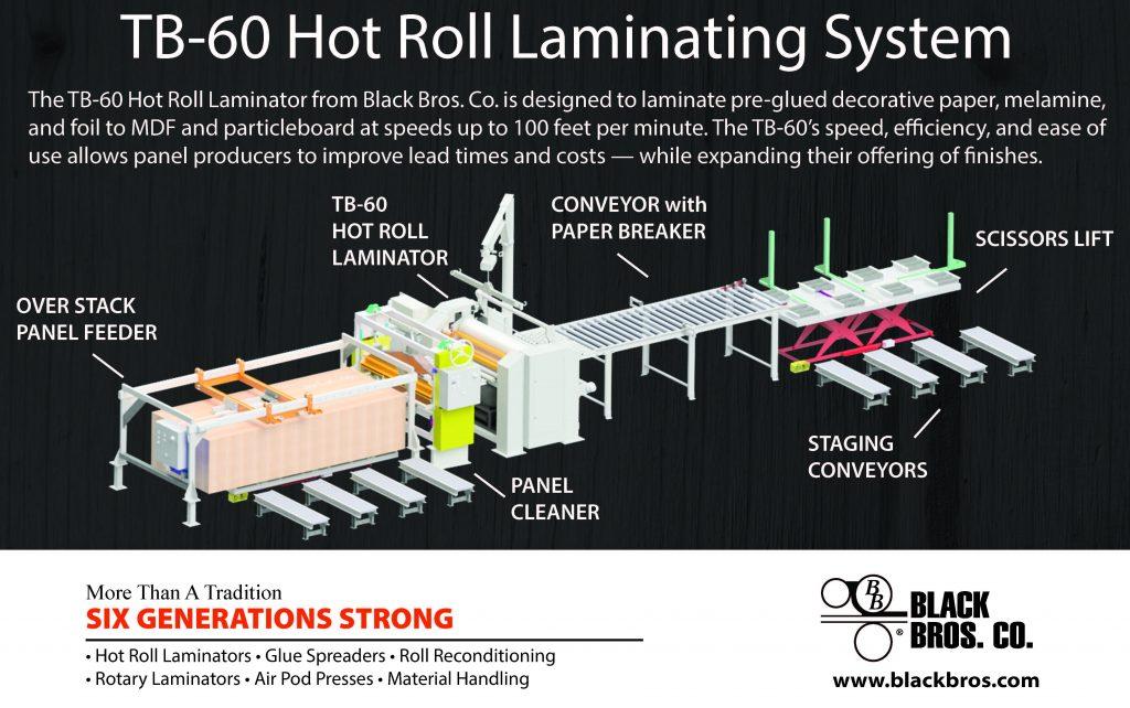 TB-60 Hot Roll Laminating Line